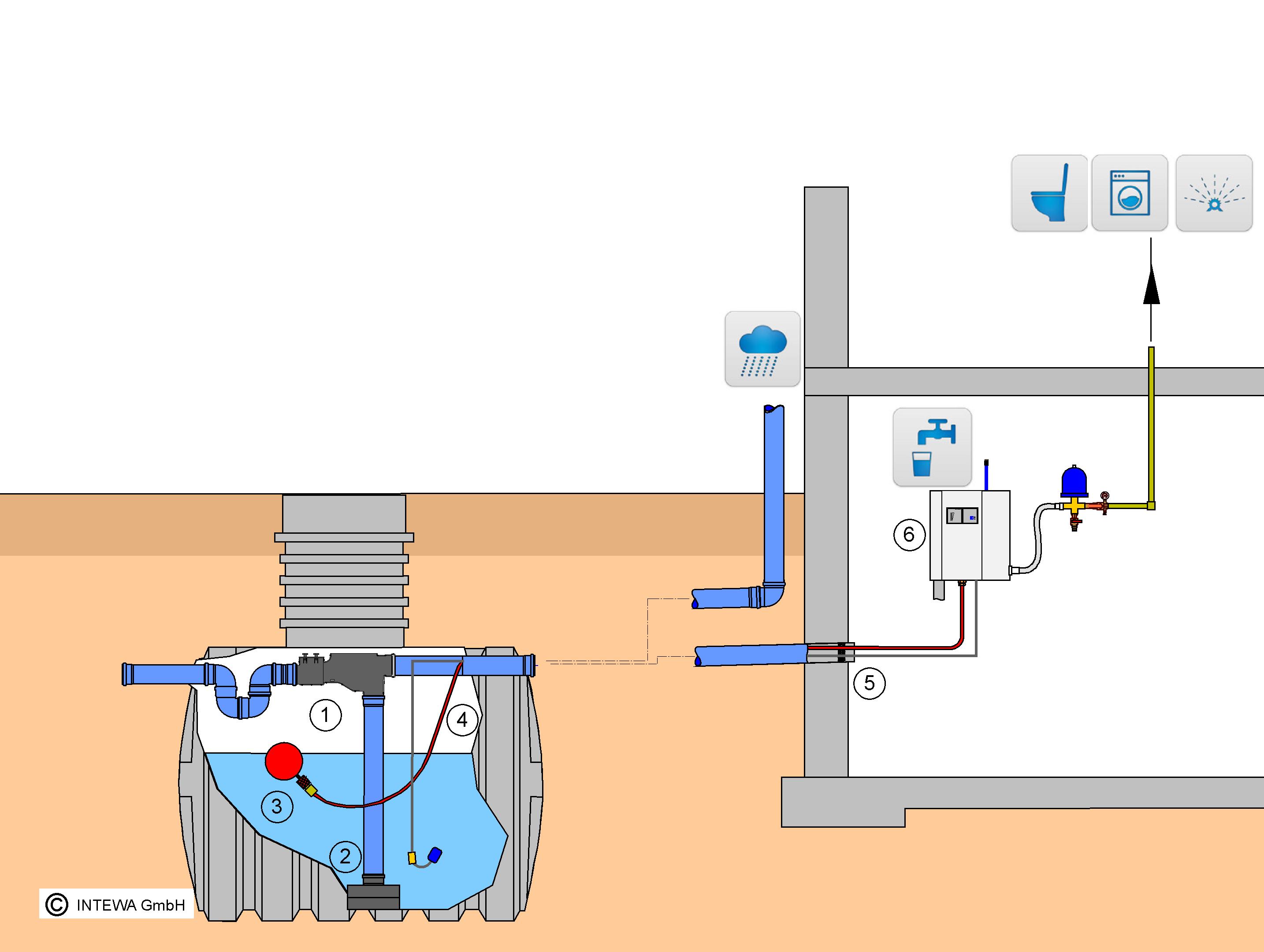 brauchwasseranlagen regenwassernutzung wassertechnik. Black Bedroom Furniture Sets. Home Design Ideas